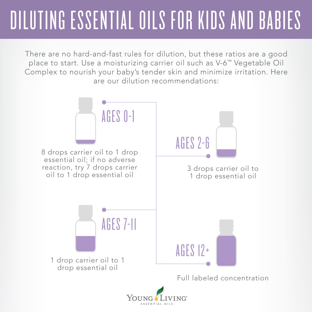 e601b3c564c Young Living essential oil dilution calculator for adults and children